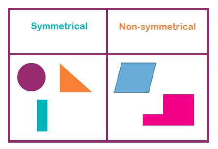 What are line symmetry, reflective symmetry and rotational symmetry? Line symmetry, reflective symmetry and rotational symmetry are different types of symmetry.Symmetry is where something is the same on both sides; then it would be said to be symmetrical. What is line symmetry? Shapes or patterns can have multiple lines of symmetry, depending on how many times the shape can be folded in half and still remain the same on both sides.What is reflective rymmetry?