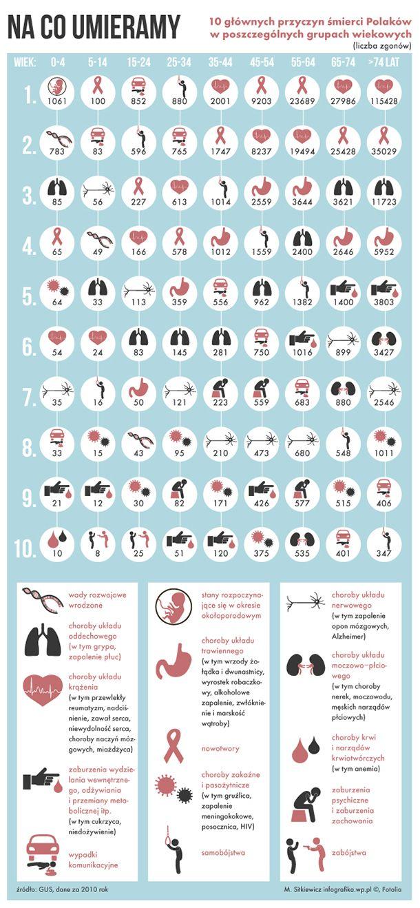 Układ krążenia odpowiedzialny jest za transport krwi z tlenem i składnikami odżywczymi do wszystkich komórek organizmu. Niestety, choroby układu krwionośnego są najczęstszą przyczyną umierania Polaków. Według statystyk dotyczą 46 proc. wszystkich zgonów. Najczęstszym schorzeniem tego układu jest nadciśnienie tętnicze. Jak wykazują badania, choruje na nie 9 milionów osób w Polsce.
