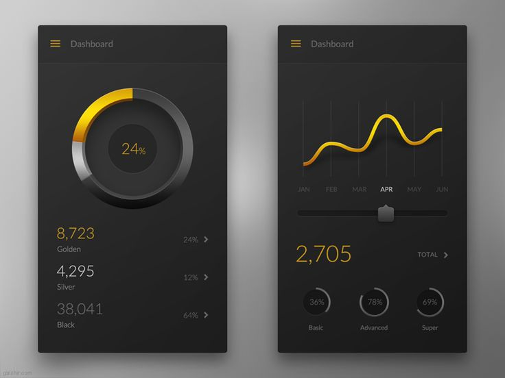 Golden Mobile Dashboard by Gal Shir