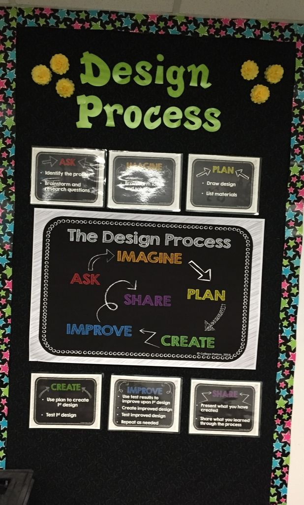Mrs. Patton's Patch: The Engineering Design Process                                                                                                                                                                                 More