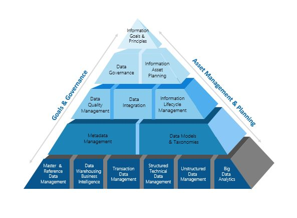 """""""The Big Picture of Metadata Management for Data Governance & Enterprise Architecture""""的图片搜索结果"""