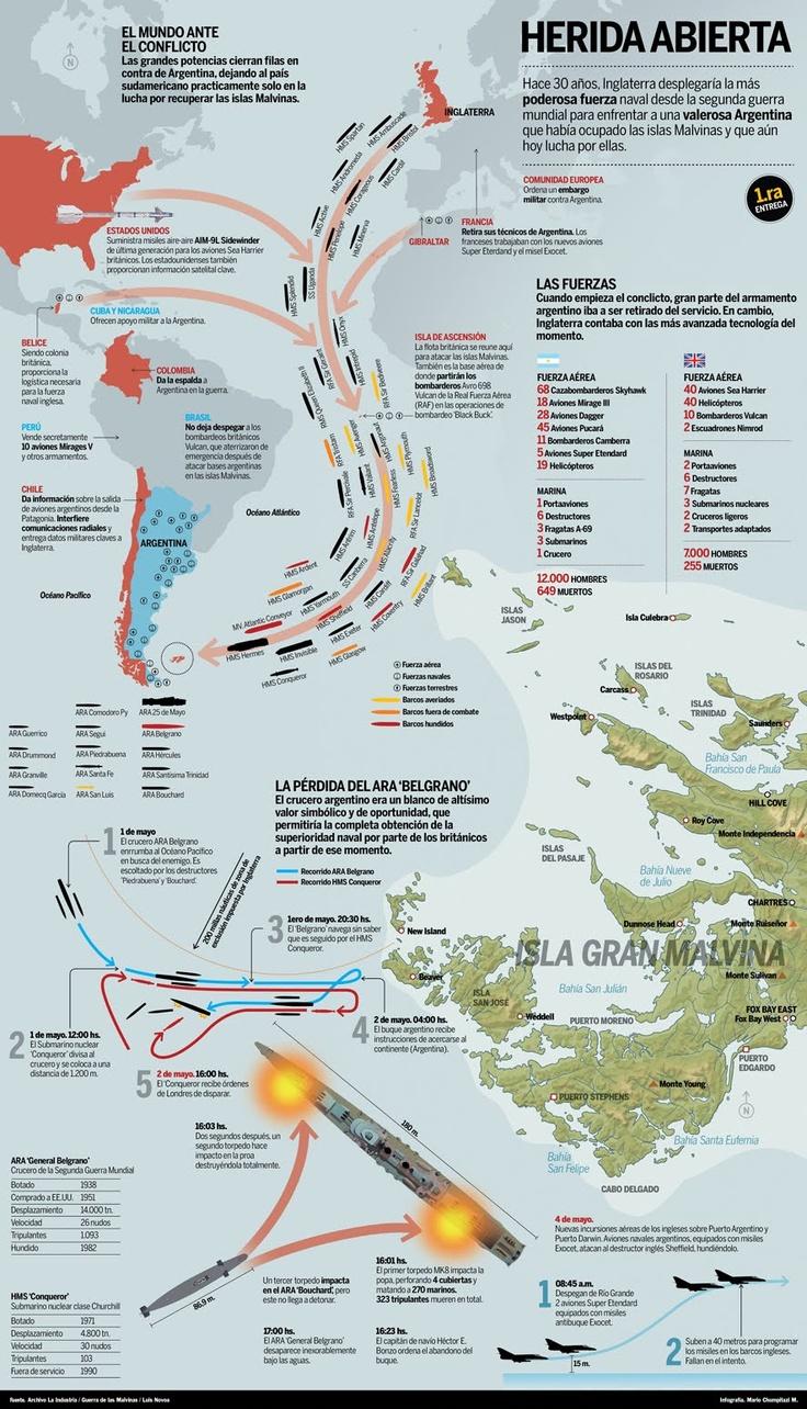 Infografía sobre los 30 años de la Guerra de las Malvinas
