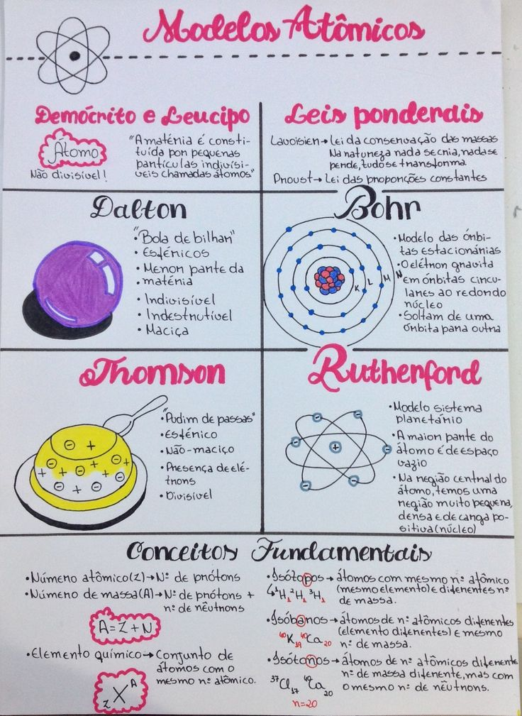 375 best Química images on Pinterest Chemistry, Chemistry - best of tabla periodica ultimo grupo
