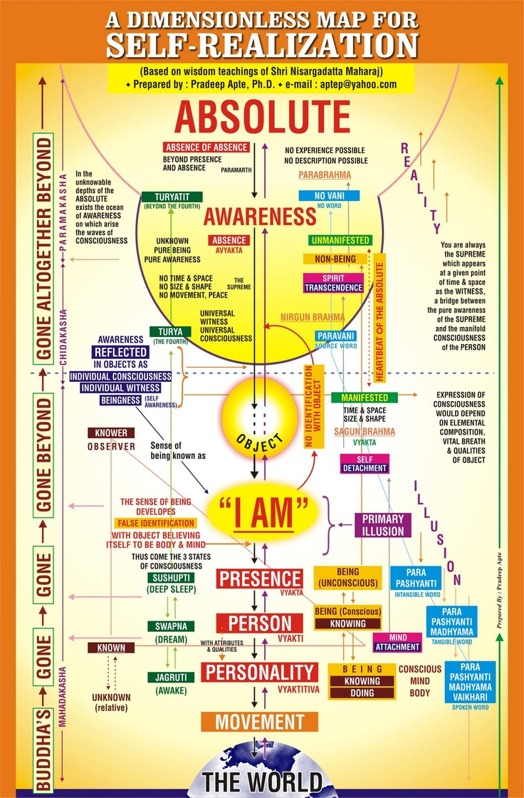 Atmajyothi-Prabhu: Road Map for Self Realization based on Nisargadatta Maharaj