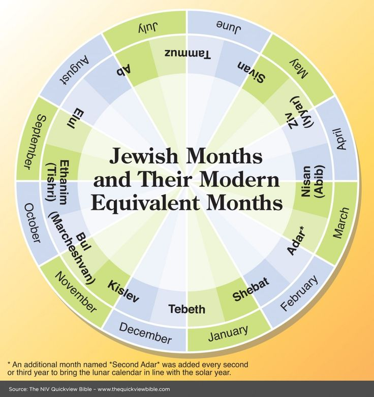 Jewish Months translated to today's calendar