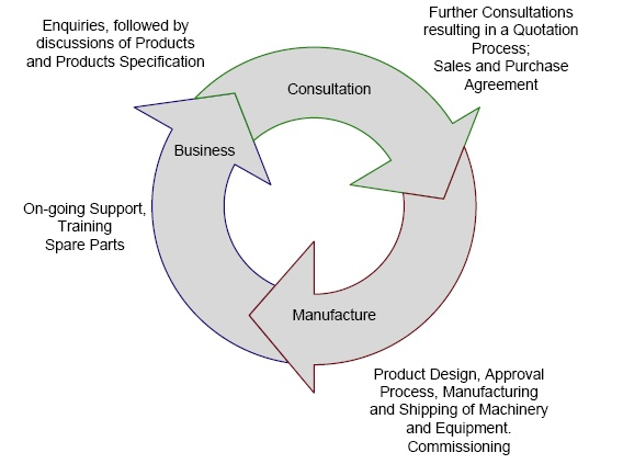 Best Business Development Images On   Business