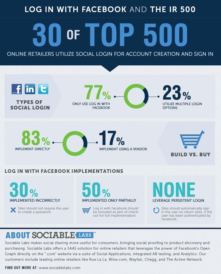 Study on Log In with Facebook, via Sociable Labs #infographic #facebook #socialmedia #ecommerce:  Internet Site, Facebook Login, Offer Login,  Website, Login Buttons, Online Retail, 500 Online, Interesting Infographic, Login Capabl