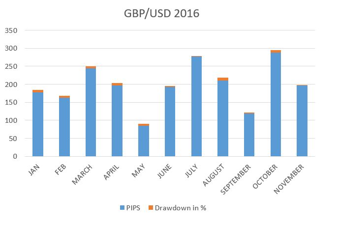 The #Pound has been weak through out the year 2016, And so is the #Australian #dollar, But the overall all trend of #GBP/ AUD was bearish, Post Pound referrendum ,It has become even weaker. As heavy selling continues.