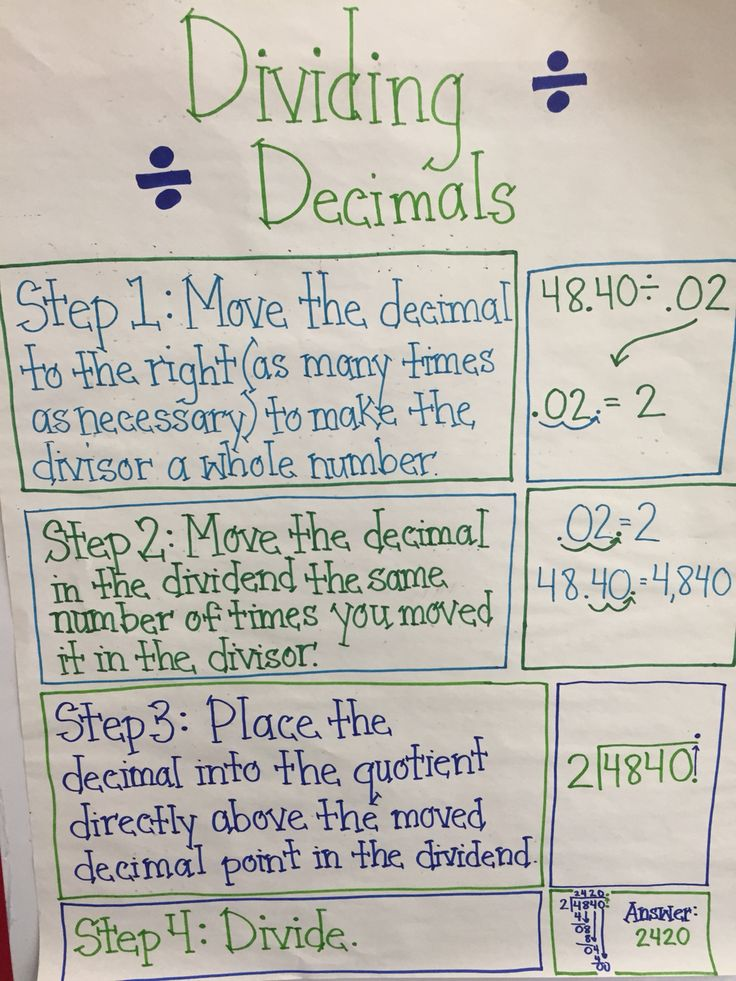 Dividing decimals anchor chart