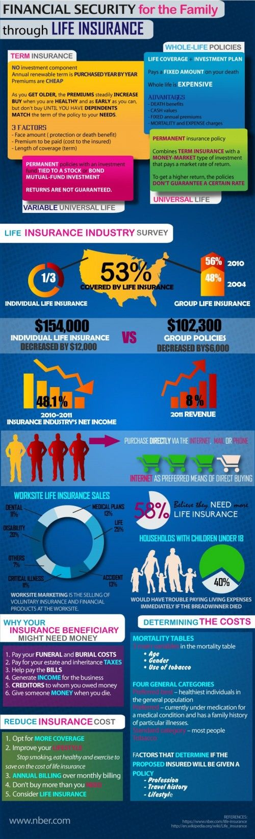 All About Life Insurance – Infographic on http://www.bestinfographic.co.uk