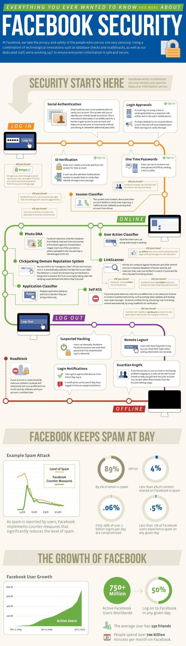 Facebook security explained.  According to a 2011 report, 4% of all Facebook content is spam and .06% of over one-billion logins are compromised each day.