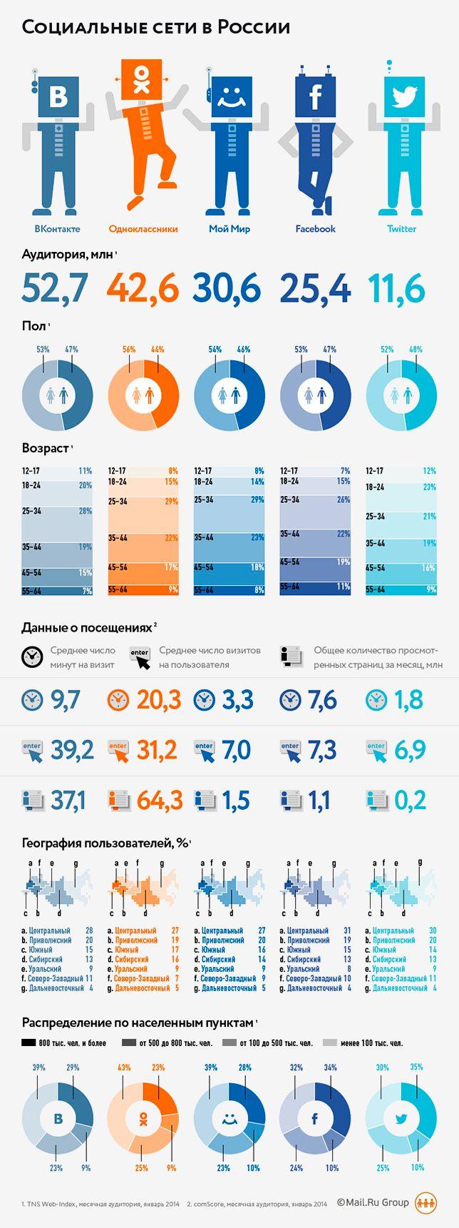 Исследование соцсетей: в «Одноклассниках» сидят вдвое дольше, чем во «ВКонтакте». Читайте на Cossa.ru