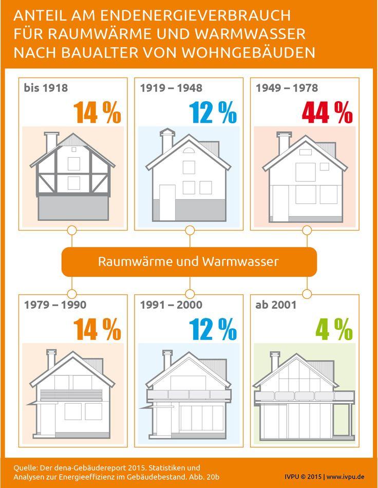 Die energetische Sanierung vom energiefressenden Altbau zum behaglichen und energiesparenden Gebäude macht durchaus Sinn: mehr Wohnkomfort, höherer Immobilienwert, bessere Vermietbarkeit und - passend zu den jeweiligen Wünschen und Bedürfnissen - mehr Lebensqualität.  Energiewende, Wärmewende, Sanieren, Renovieren, Altbau, Dach, Dämmung, EnEV, Fördermittel, Wärmedämmung, PU, Polyurethan, Dämmstoff, Dachsanierung, Raumwärme, Energieverbrauch, Altbausanierung, IVPU, PUonline
