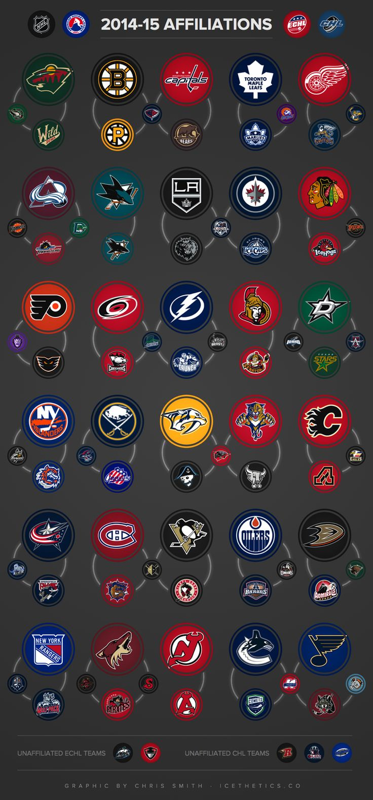 INFOGRAPHIC: 2014-15 NHL AFFILIATIONS .... You can tell which AHL teams have the longest standing affiliations with their NHL clubs (or which exist only to be a feeder for the big club)