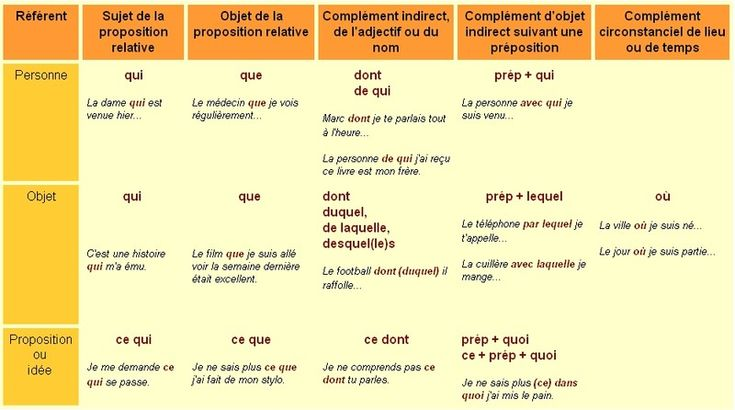 tableau pronoms relatifs