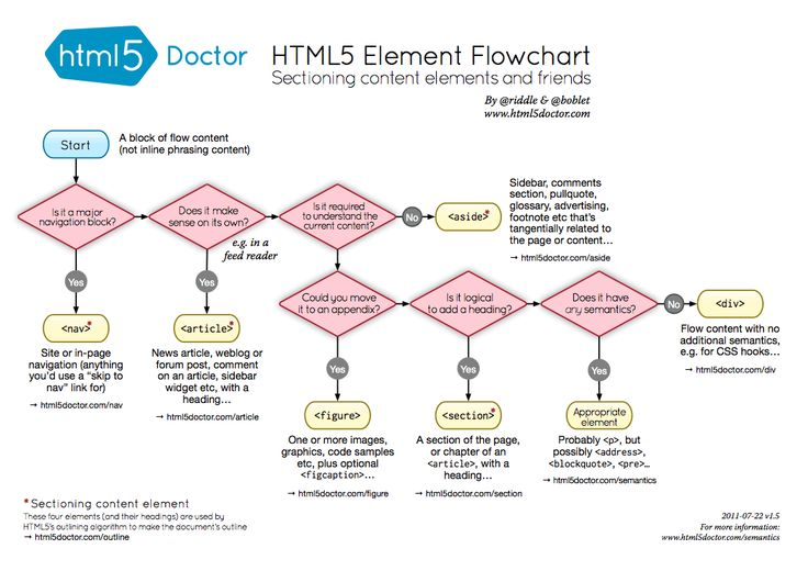 Element Flow Chart—HTML for Beginners: 10 Ways to Learn to Code | Brit + Co.