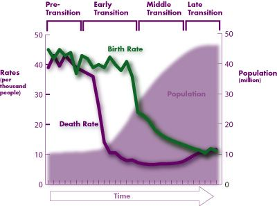 Demographic change in time vs. (births and deaths)