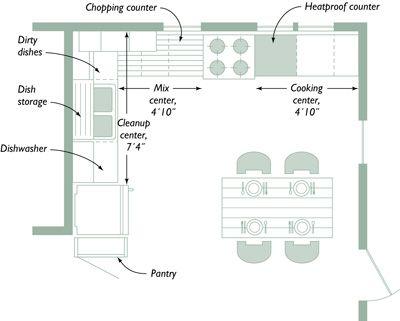 25 Best Ideas About Kitchen Layout Design On Pinterest Kitchen Layouts Work Triangle And Kitchen Triangle
