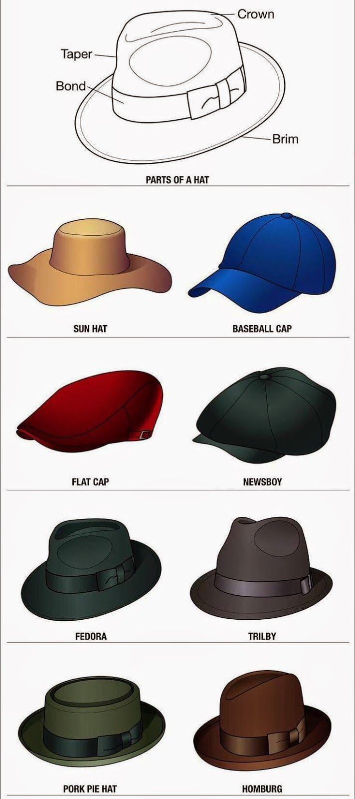 Nama macam-macam Topi Laki-laki / Pria yang populer di dunia