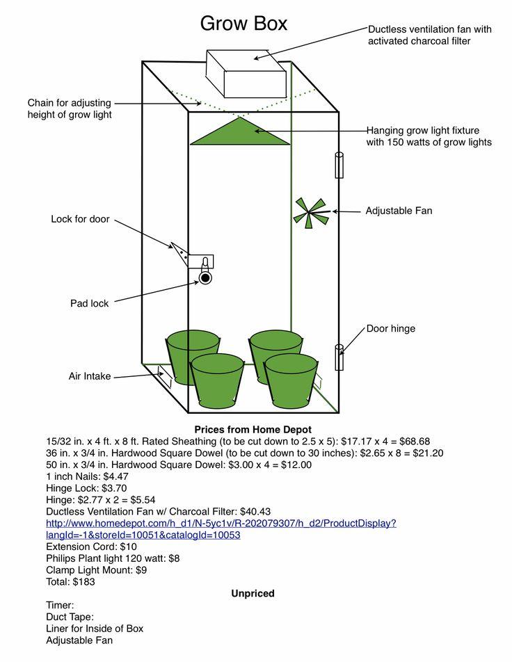 Grow box plans