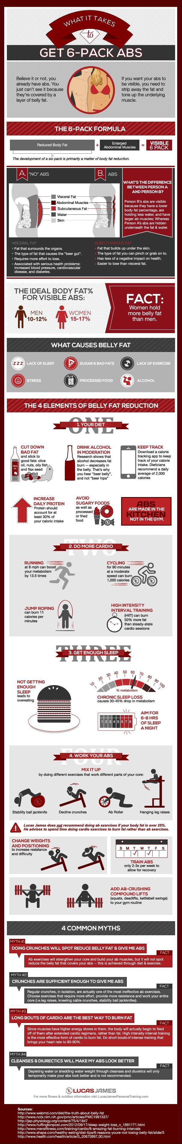 See more here ► https://www.youtube.com/watch?v=ITkJDrQsNKg Tags: ways to lose weight fast without exercise, quick way to lose weight without exercise, lose weight without diet and exercise - Even though this is about getting abs, it's a great infographic helping your overall health approach!