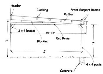 17 best ideas about lean to carport on pinterest lean to for Attached carport plans free