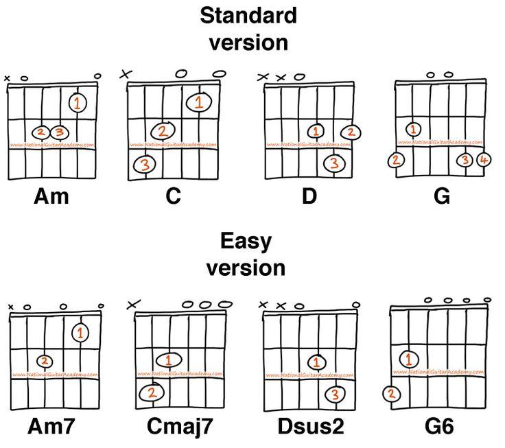 classical guitar lessons chords | Guitar chords beginner ...