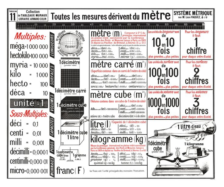 Le système métrique (Reproduction poster) - Jélidée