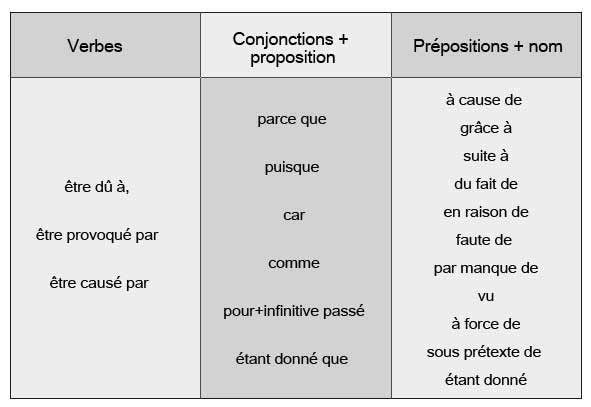 Exprimer la cause, la conséquence - learn French,grammar