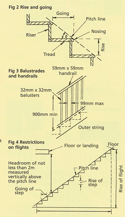 Tradestairs UK - This glossary of staircase related terminology is by no means exhaustive but does detail the most common and basic terms used in staircase construction and balustrading installation.
