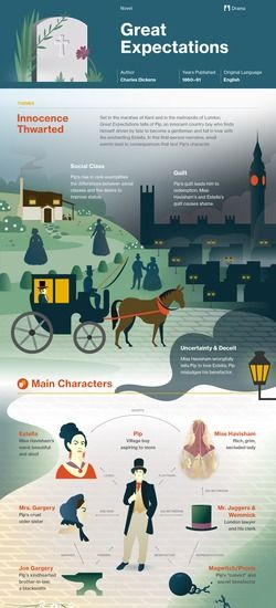 Great Expectations infographic