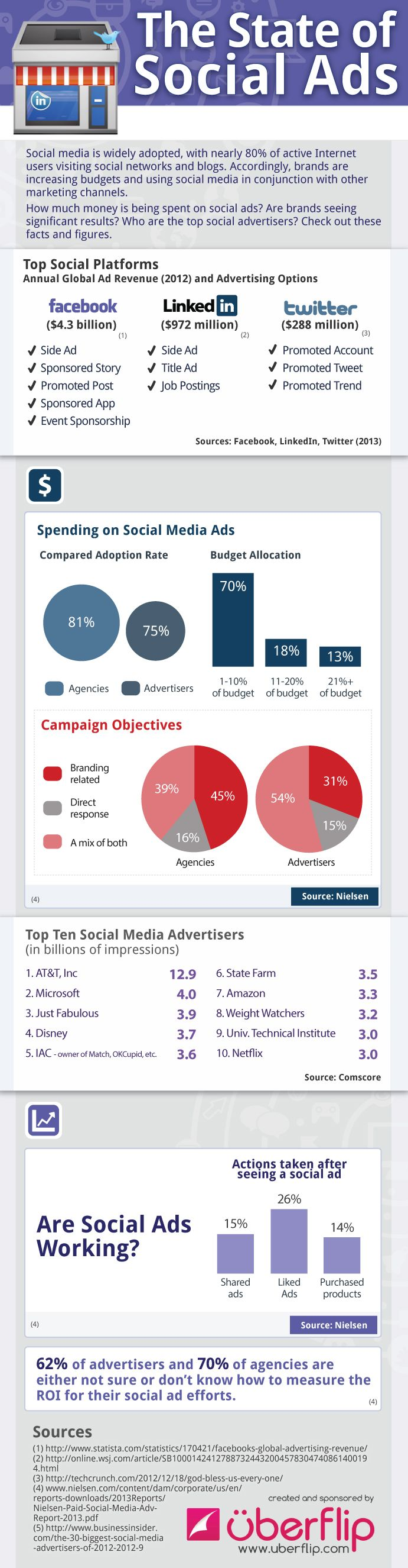 The State Of Social Ads [INFOGRAPHIC]Social Network,  Internet Site, Social Ads,  Website, Web Site, Social Media, Infographic, Socialmedia, Media Ads