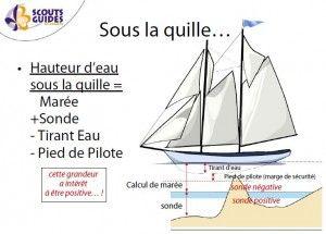 Voici un petit cours de navigation très bien fait que vous pouvez télécharger au format pdf. Vous pourrez apprendre ou réviser le Balisage, le code côtier, le RIPAM (Règlement International pour Prévenir les Abordages en Mer), la marées, la carte marine, la navigation sur carte, l'équilibre sous voiles et les notions de Météorologie.