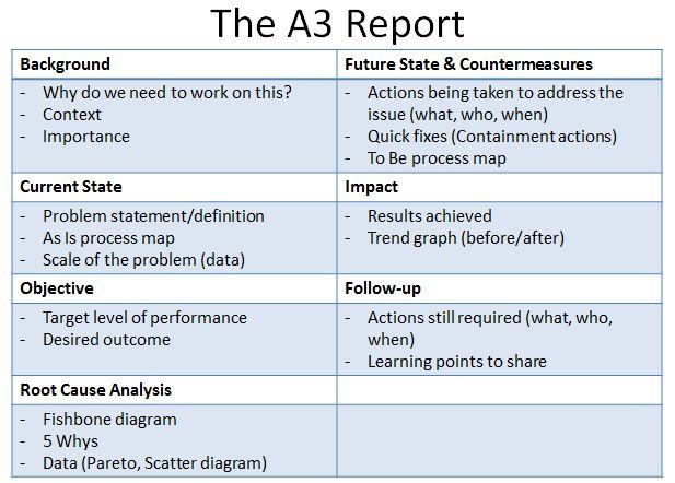 A3 Thinking Diagram Wiring Diagram