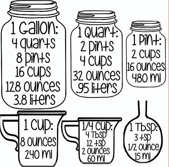 Super useful kitchen measurement equivalents. Print it out and hang it inside a…