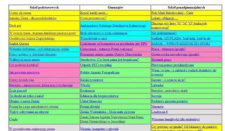 Propozycje WebQuest'ów opracowane przez nauczycieli różnych przedmiotów