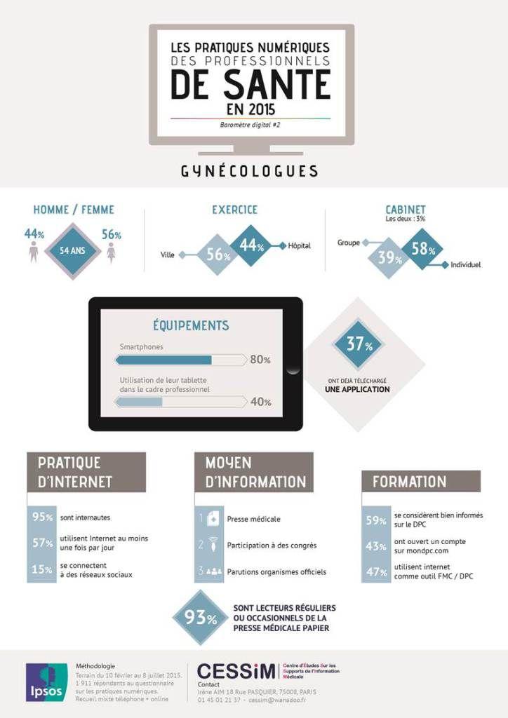 Infographie : les gynécologues face au digital