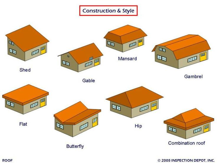 1000 ideas about roof types on pinterest metal roof for Insurance construction types