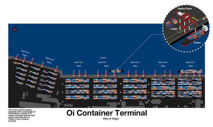 Oi Container Terminal, Port of Tokyo, Designed by Tawara Takuya