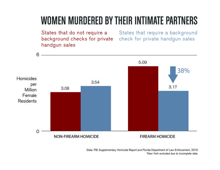 American Women Are Murdered At Alarming Rates Thanks To Our Weak