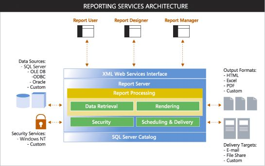 With SQL Reporting Services, you can easily to create, manage, and deploy your report. Find more information about the hosting recommendation for SQL Reporting Services