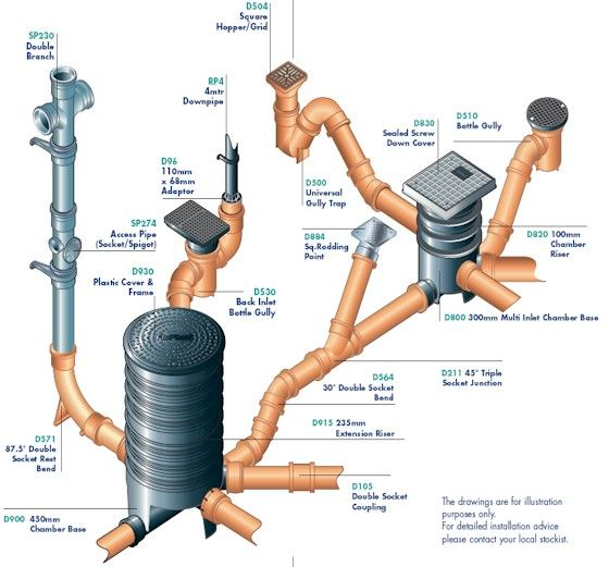 17 best images about drainage pipes connections on for Surface drainage system design