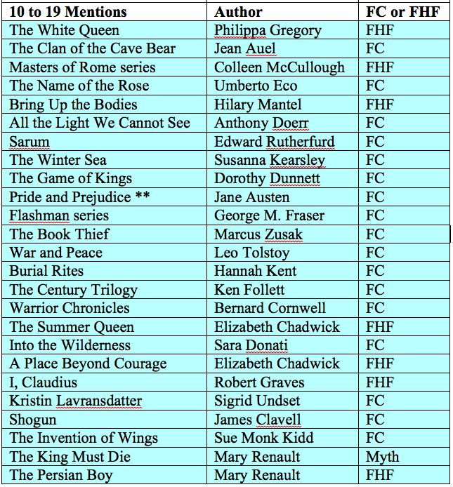favourite historical fiction from the 2015 reader survey - books mentioned 10 to 19 times