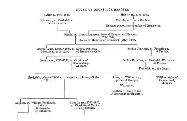 Queen Victoria's Family Tree