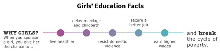 Girl's education facts
