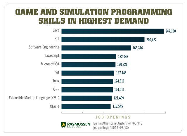 Game and simulation programming skills employers are seeking
