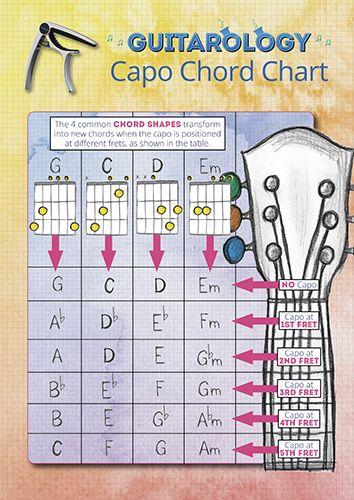 photograph regarding Printable Guitar Capo Chart identify Guitar Capo Chart