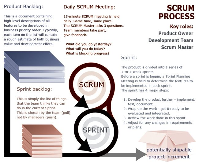 The Scrum process explained