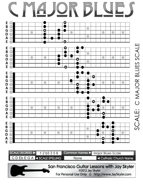 Major Blues Scale Guitar Fretboard Patterns- Chart, Key of C …