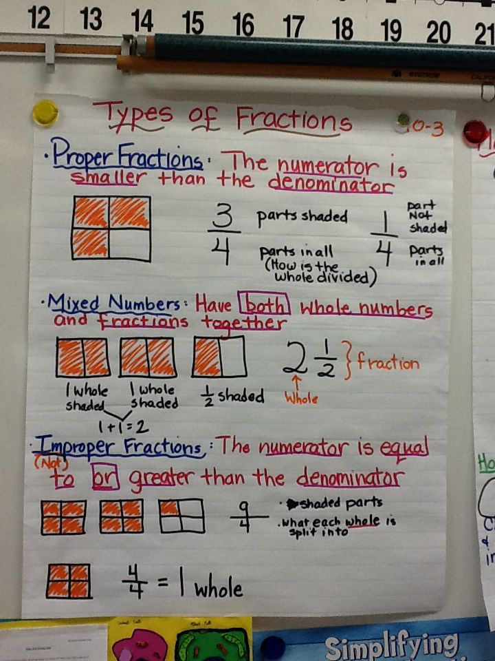 types of fractions anchor chart math pinterest fractions anchor charts and anchors. Black Bedroom Furniture Sets. Home Design Ideas